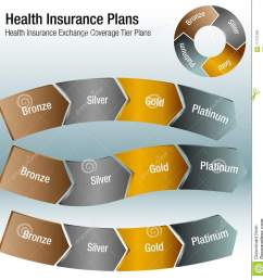 an image of a health insurance exchange coverage tier plans chart  [ 1291 x 1300 Pixel ]