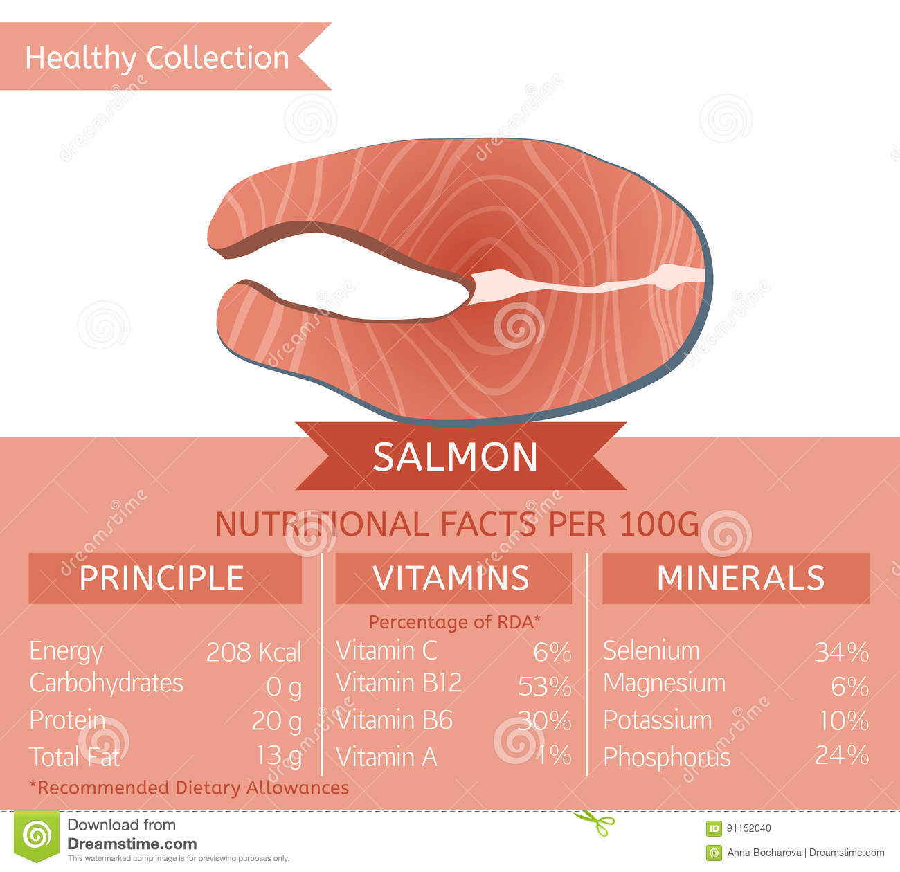 hight resolution of healthy collection fish