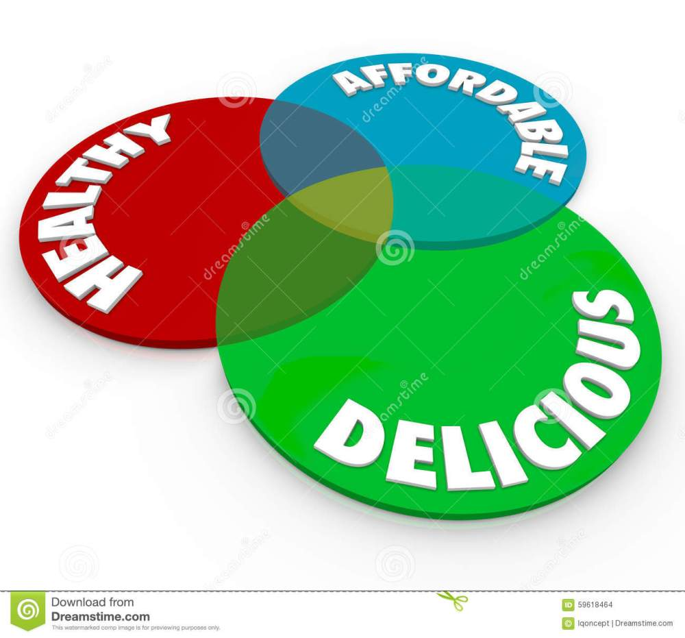 medium resolution of healthy delicious affordable venn diagram food eating nutrition