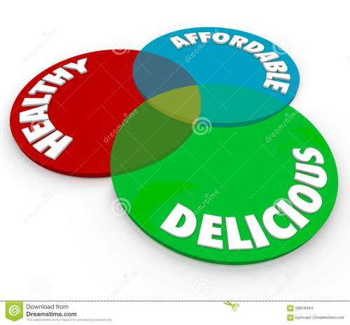 small resolution of healthy delicious affordable venn diagram food eating nutrition