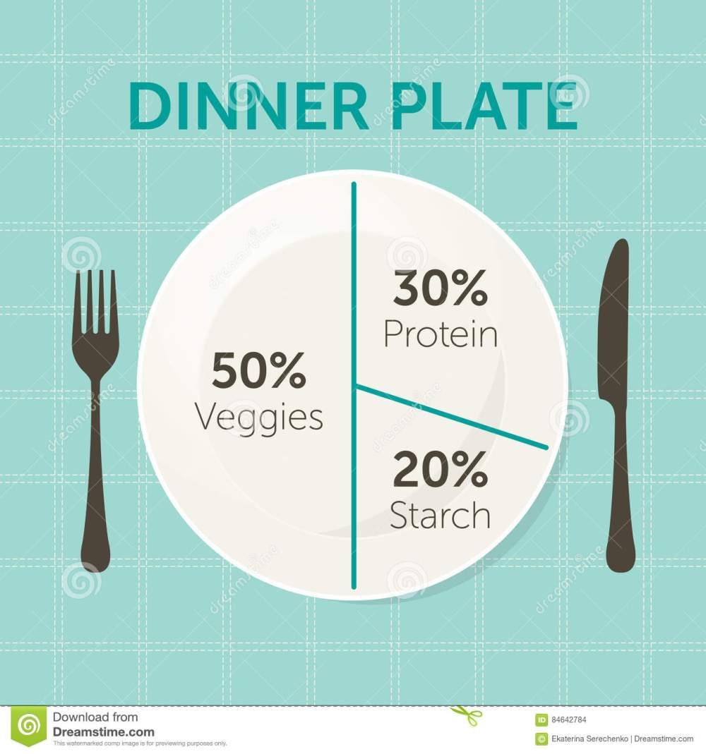 medium resolution of healthy eating plate diagram