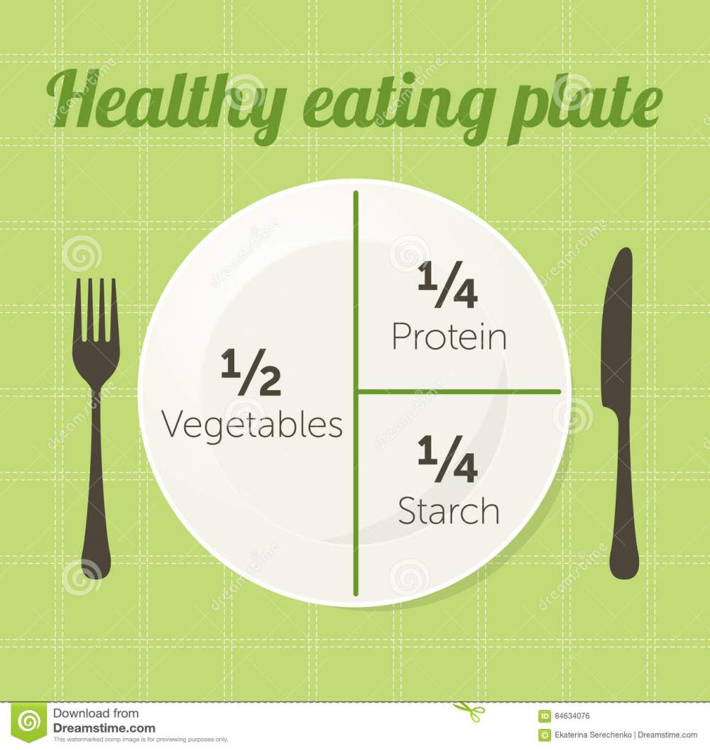 medium resolution of healthy eating plate diagram