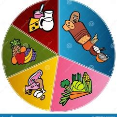 Healthy Plate Diagram Minn Kota Power Drive V2 Wiring Food Chart Stock Vector Illustration Of