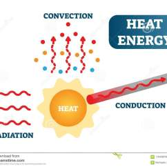 Heat Transfer Conduction Diagram Remote Start Wiring Ford Energy As Convection And Radiation