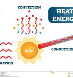 heat energy as convection conduction and radiation physics science vector illustration poster diagram  [ 1300 x 1034 Pixel ]