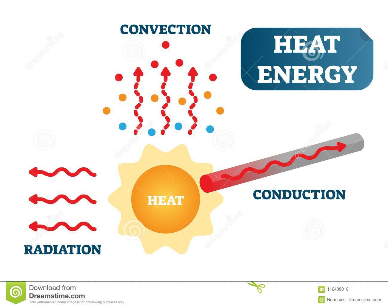 hight resolution of heat energy as convection conduction and radiation physics science vector illustration poster diagram