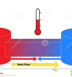 heat flow between hot and cold objects stock illustration heat flow diagram definition heat flow diagram [ 1300 x 845 Pixel ]