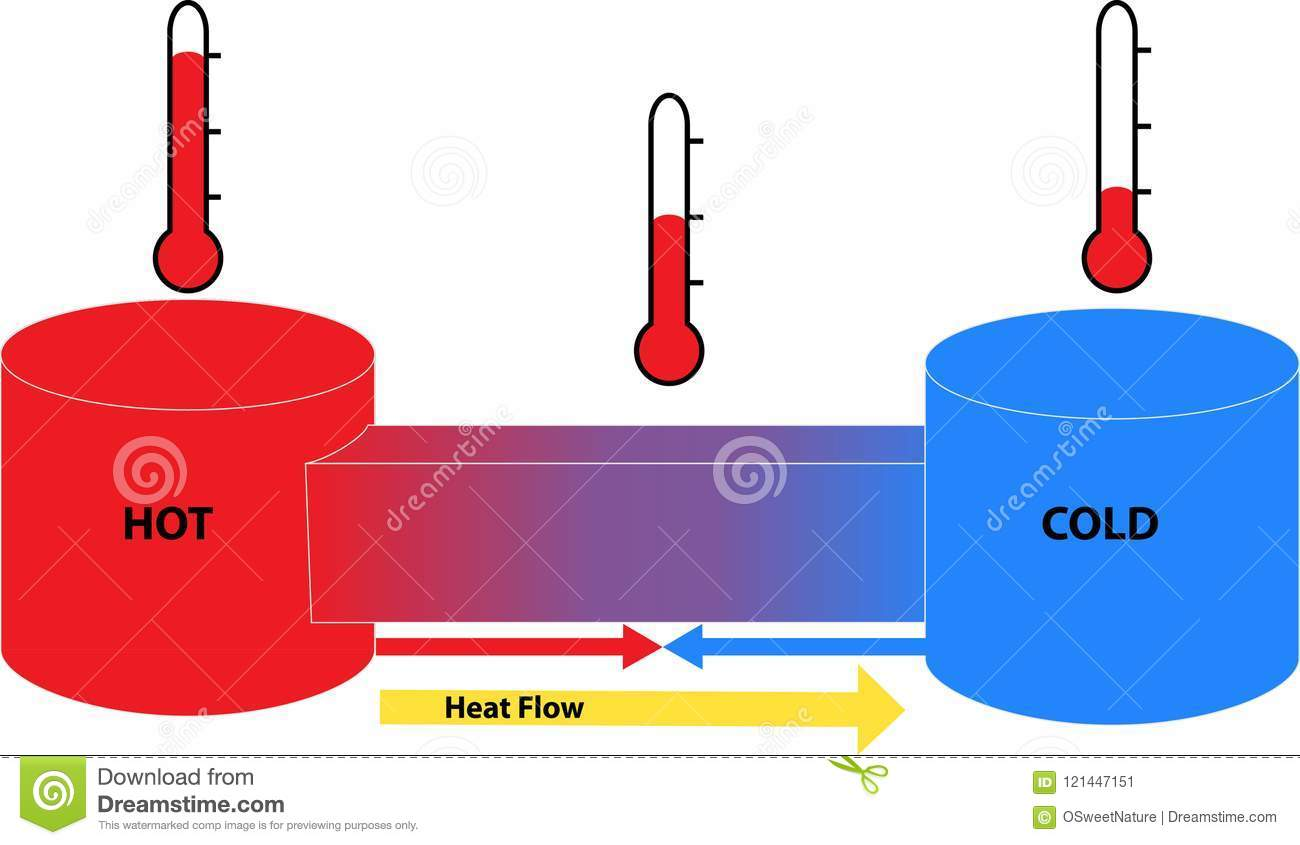 hight resolution of heat flow between hot and cold objects stock illustration heat flow diagram definition heat flow diagram