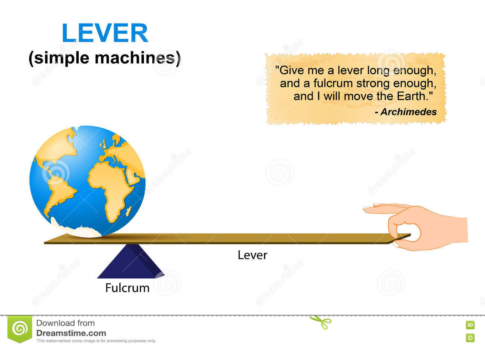Hebel Einfache Maschinen Archimedes Vektor Abbildung