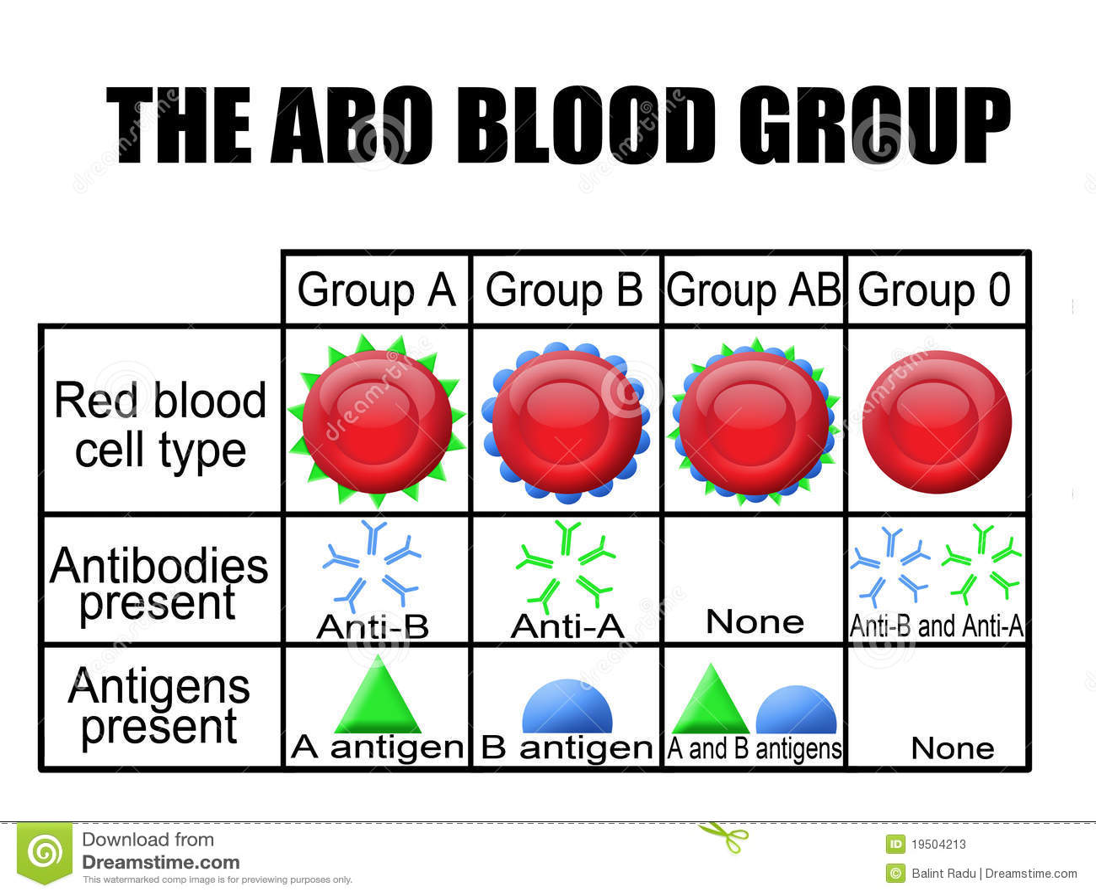 Het Abo Bloedgroepdiagram Stock Illustratie Illustratie