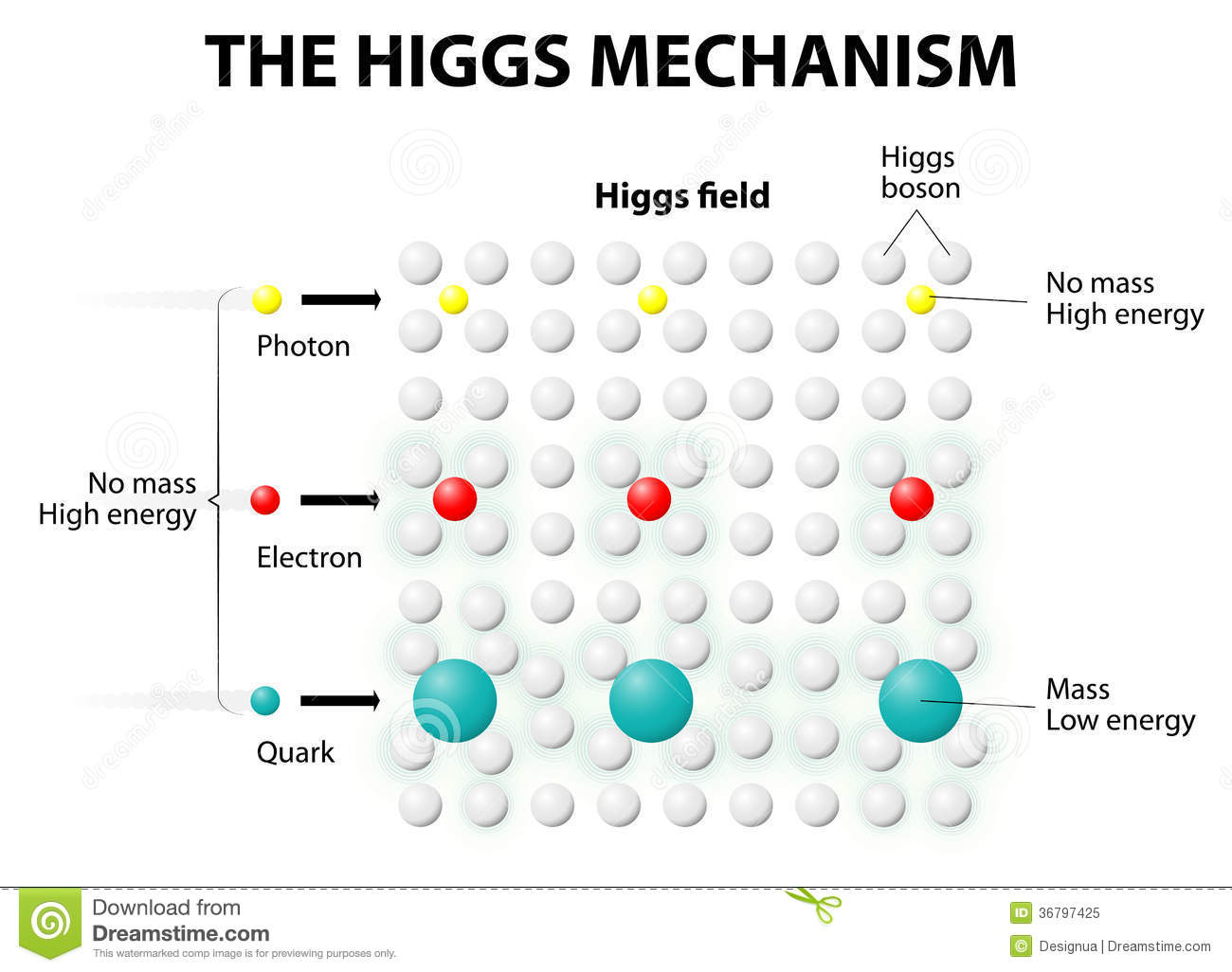 Higgs Boson Royalty Free Stock Photography