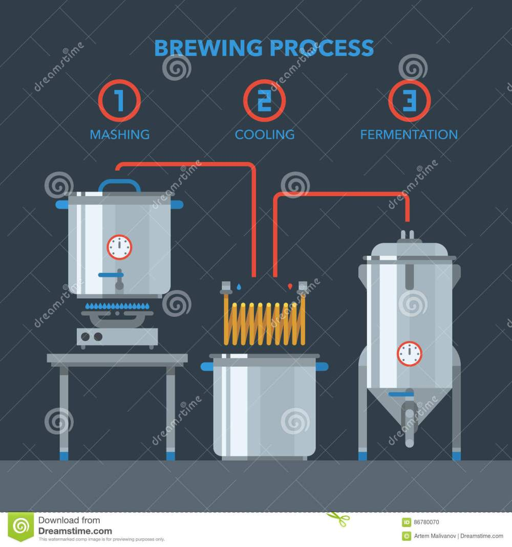 medium resolution of home brewing infographic process
