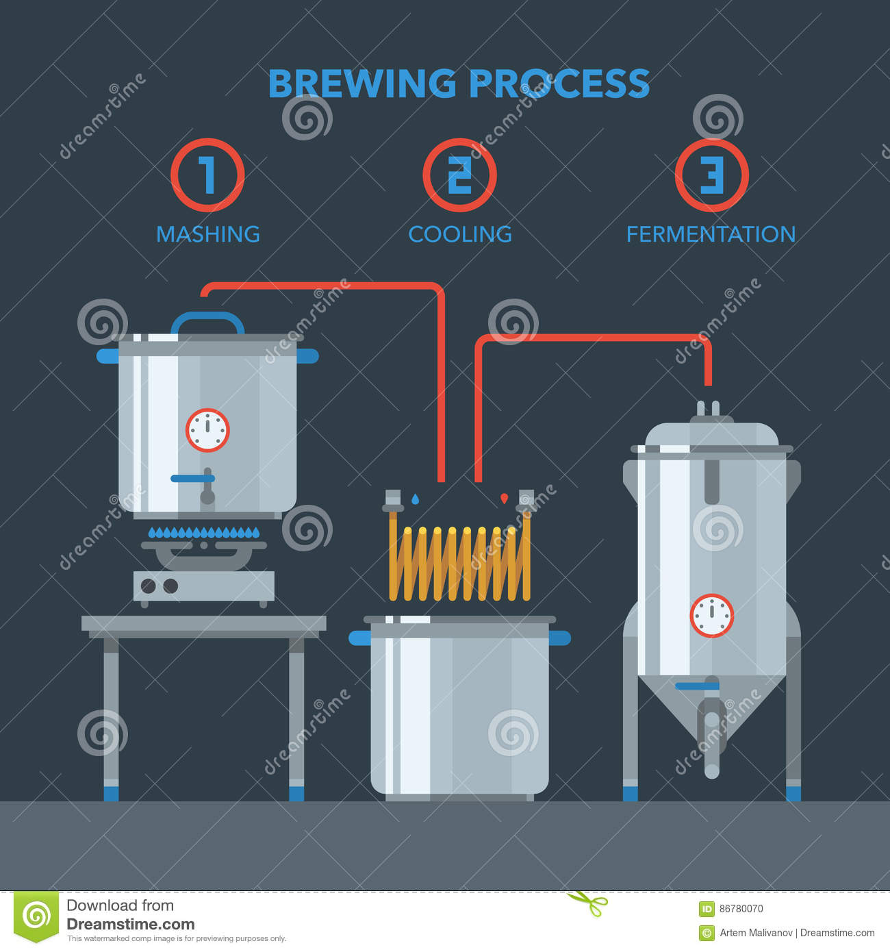 hight resolution of home brewing infographic process