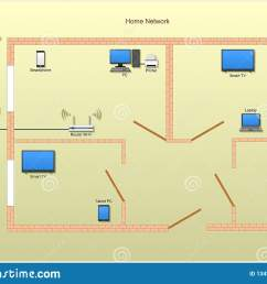 home network diagram with computers laptop router smartphone printer smart tv access to internet and cloud storage  [ 1600 x 1193 Pixel ]