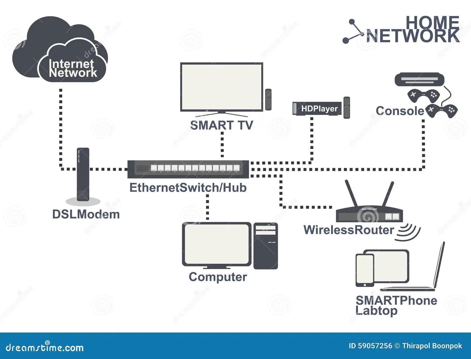 cable modem diagram toyota wiring radio elsavadorla