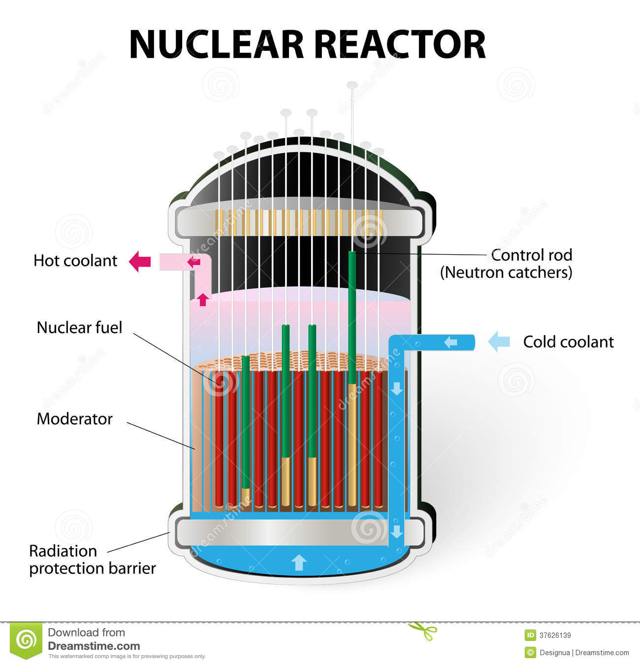 nuclear energy diagram and explanation bt telephone plug wiring how does a reactor work stock vector