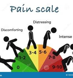 human pain scale educational grade chart [ 1300 x 957 Pixel ]