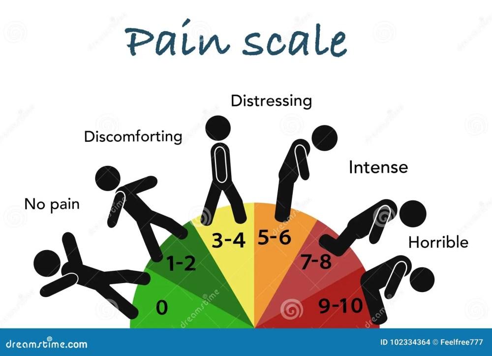 medium resolution of human pain scale educational grade chart