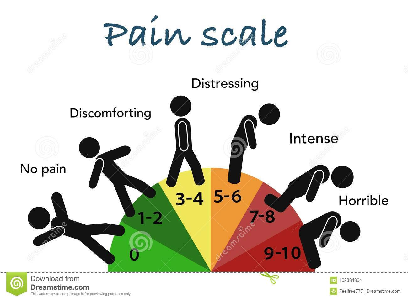 hight resolution of human pain scale educational grade chart