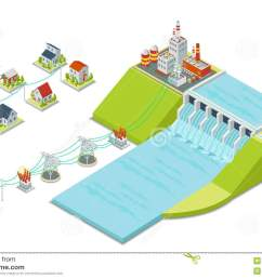 hydro power plant 3d isometric electricity concept [ 1300 x 957 Pixel ]
