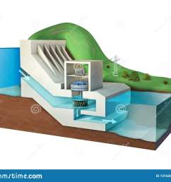 hydroelectric power plant diagram  [ 1600 x 1289 Pixel ]
