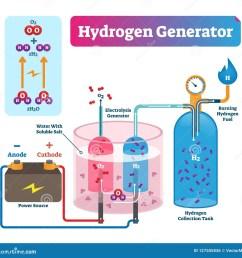 hydrogen generator vector illustration labeled system technical diagram  [ 1600 x 1565 Pixel ]