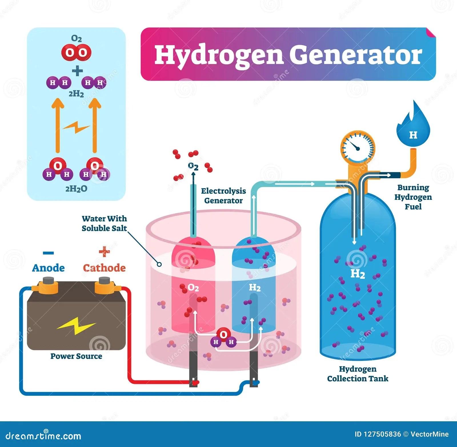 hight resolution of hydrogen generator vector illustration labeled system technical diagram