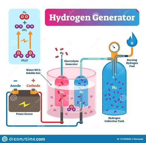 small resolution of hydrogen generator vector illustration labeled system technical diagram