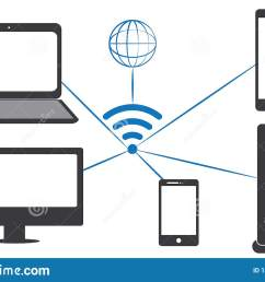 all electronic devices are connected by wifi computer mobile laptop cpu lcd tv [ 1600 x 1049 Pixel ]