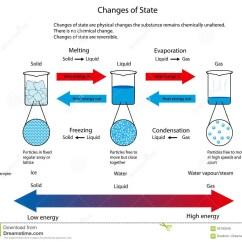 States Of Matter Change Diagram Wiring For Club Car Starter Generator Illustration Changes State Between Solid Liquid