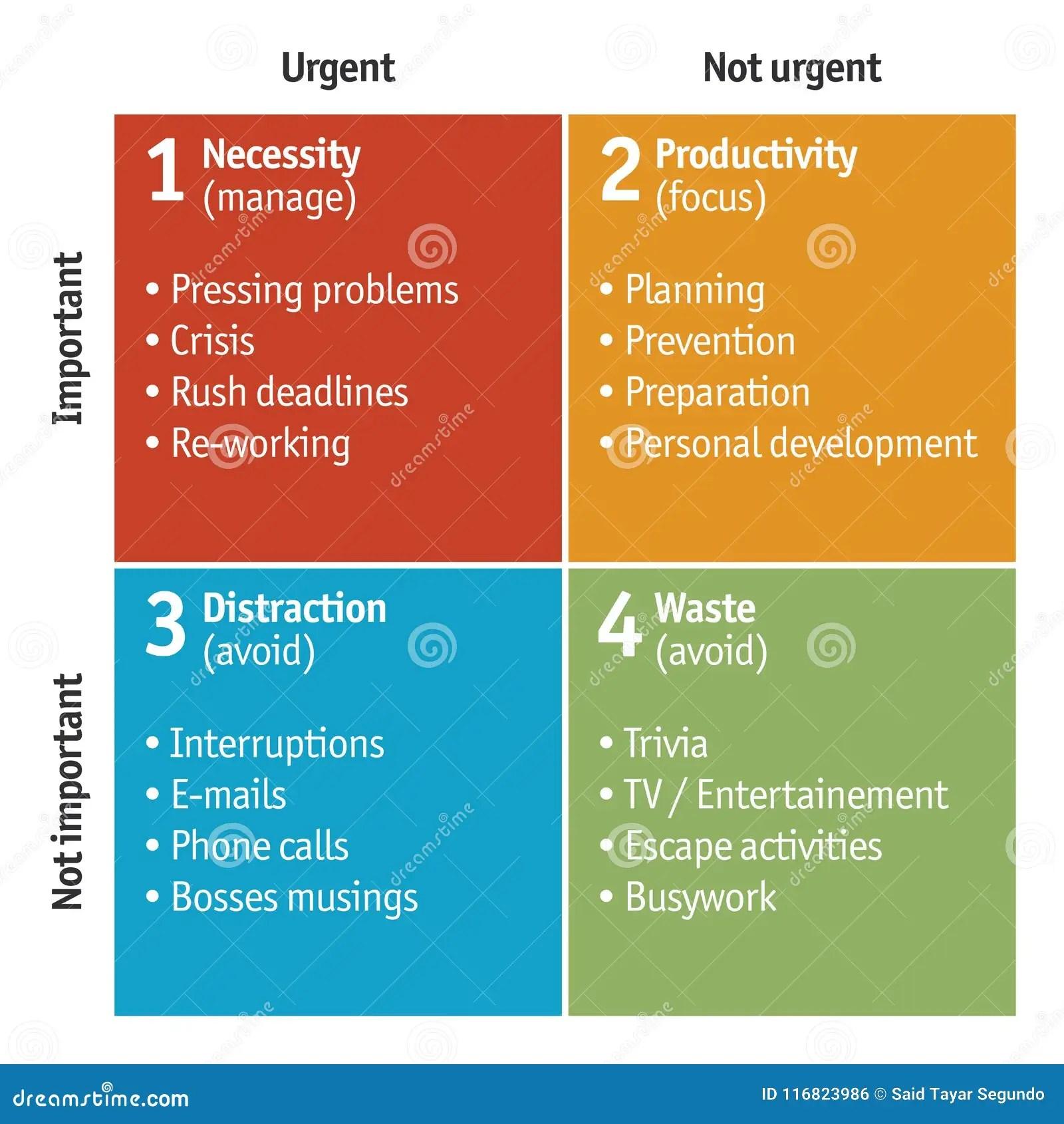 Diagram Of Time Management Matrix