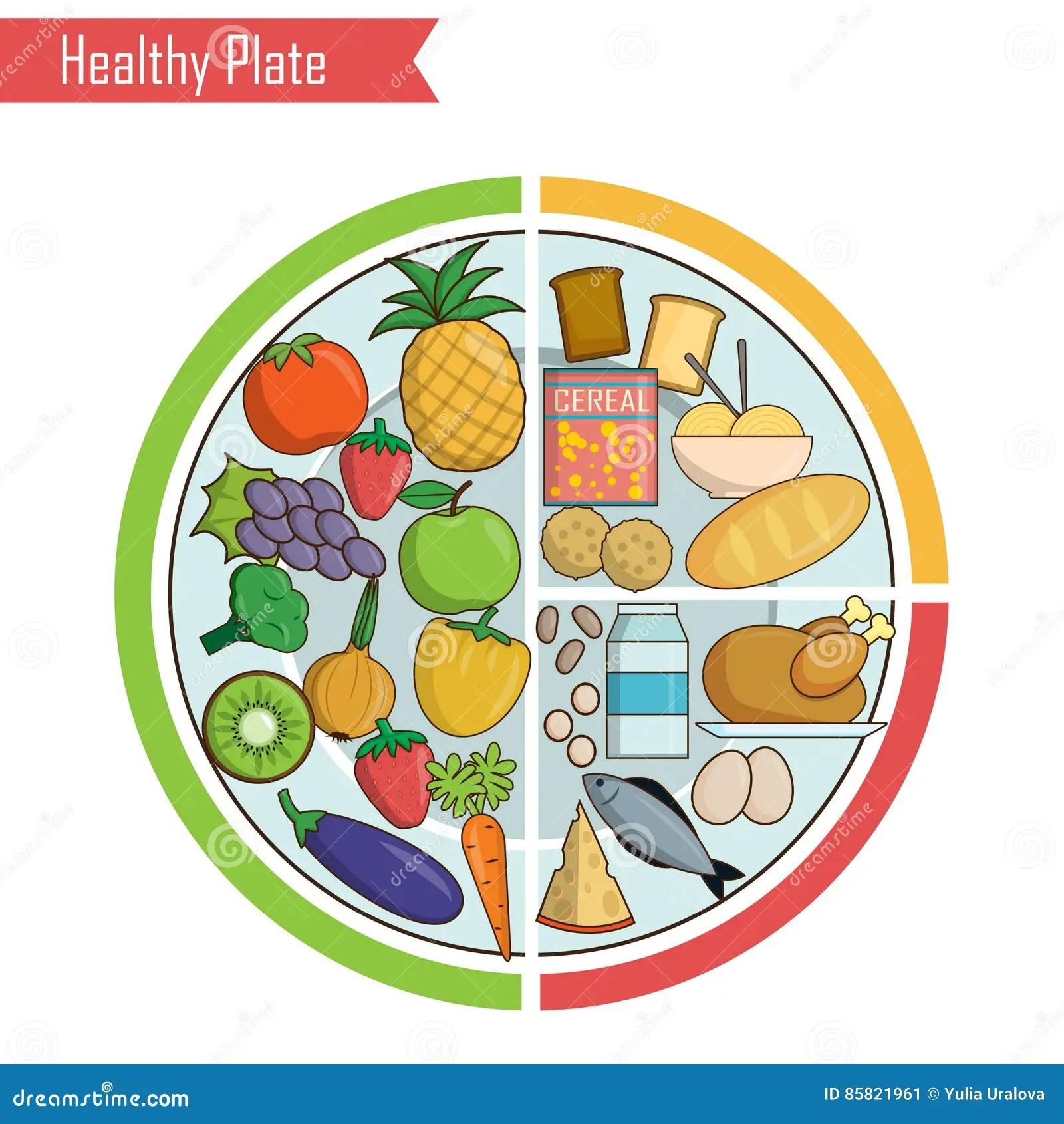 Illustration Saine D Equilibre De Nutrition De Plat