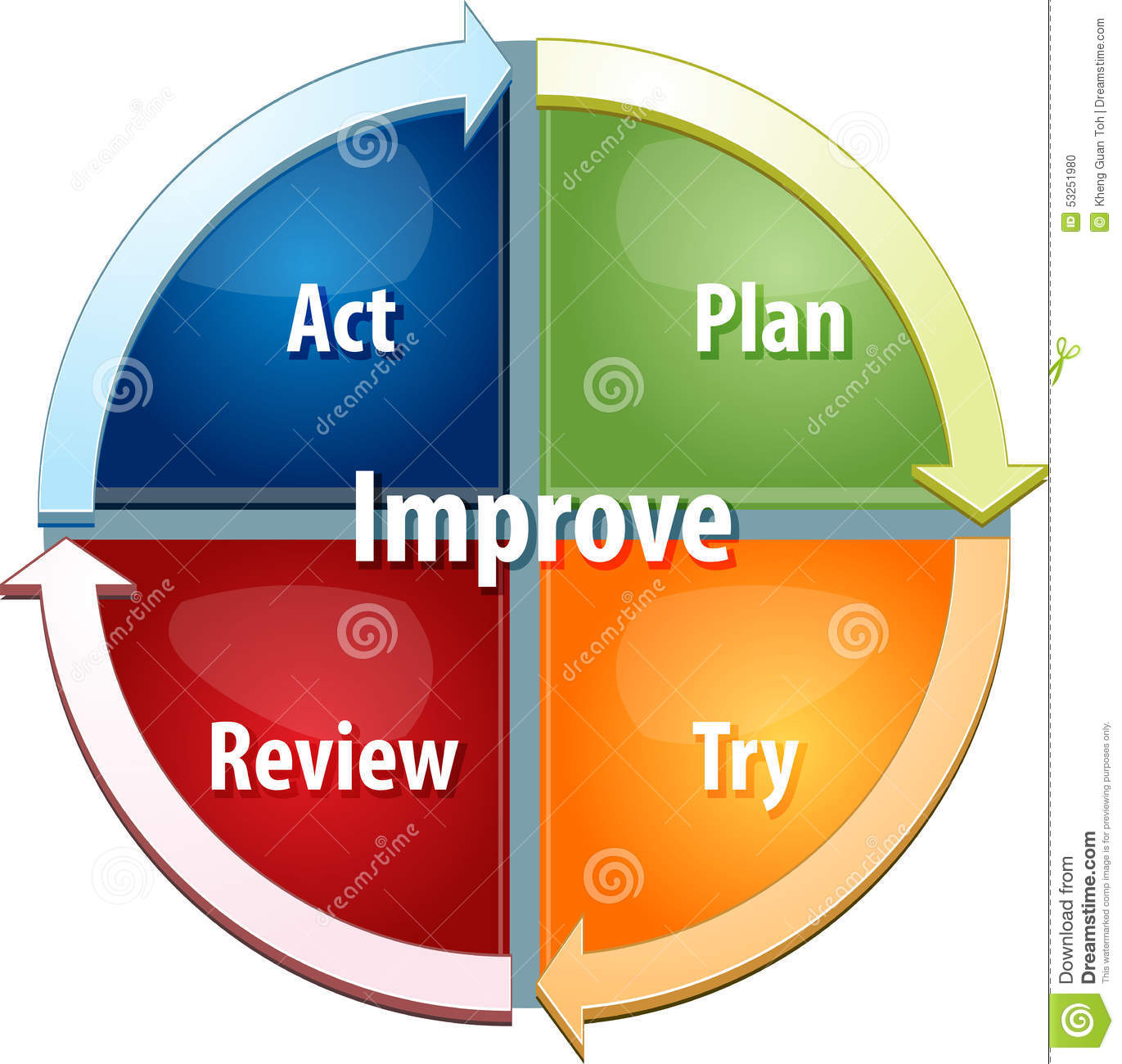 performance improvement cycle diagram what does a cell look like process business illustration stock