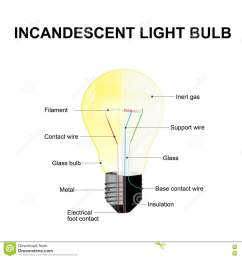 diagram showing the parts of a modern incandescent light bulb labeled [ 1300 x 1390 Pixel ]