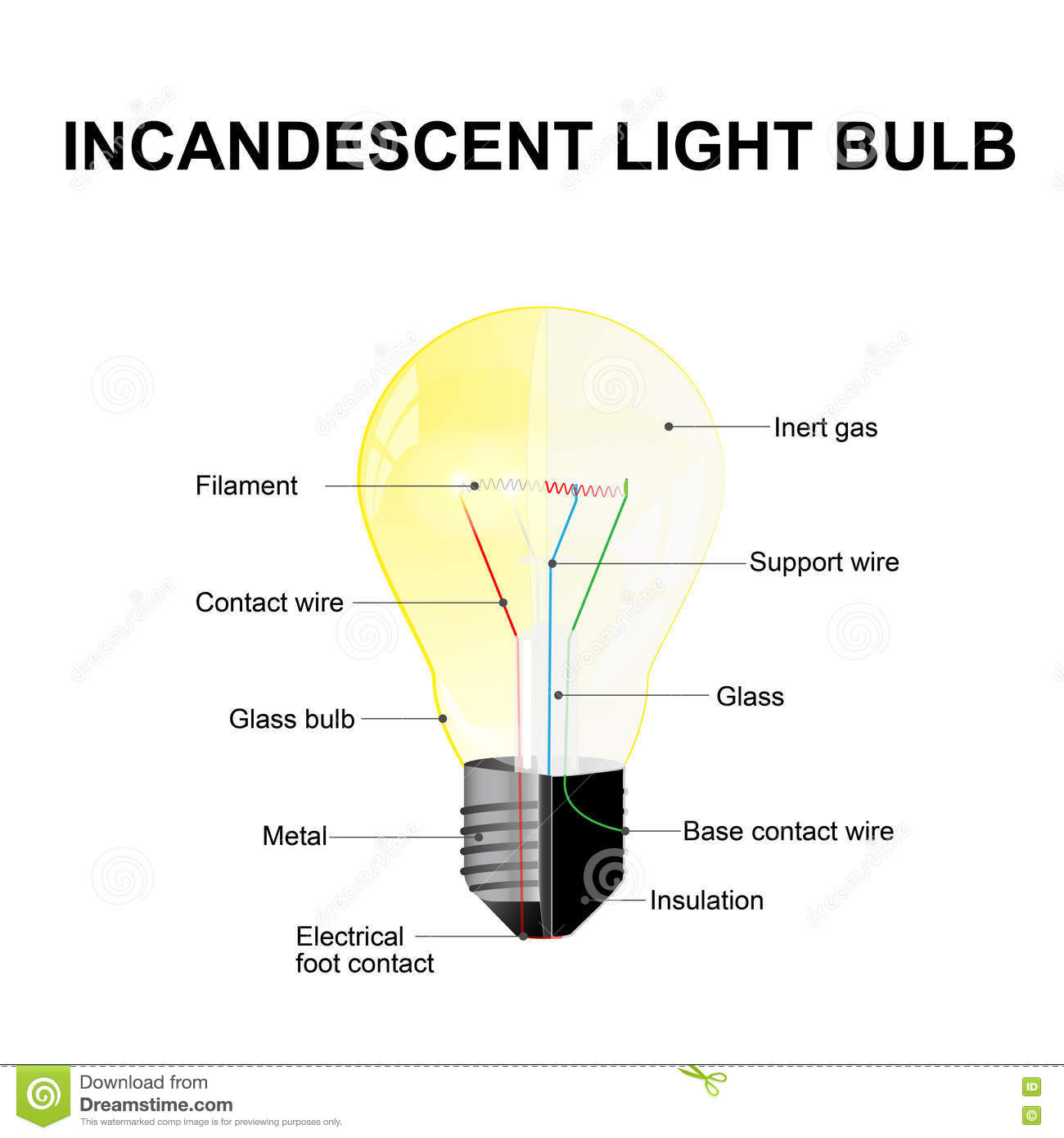 hight resolution of diagram showing the parts of a modern incandescent light bulb labeled