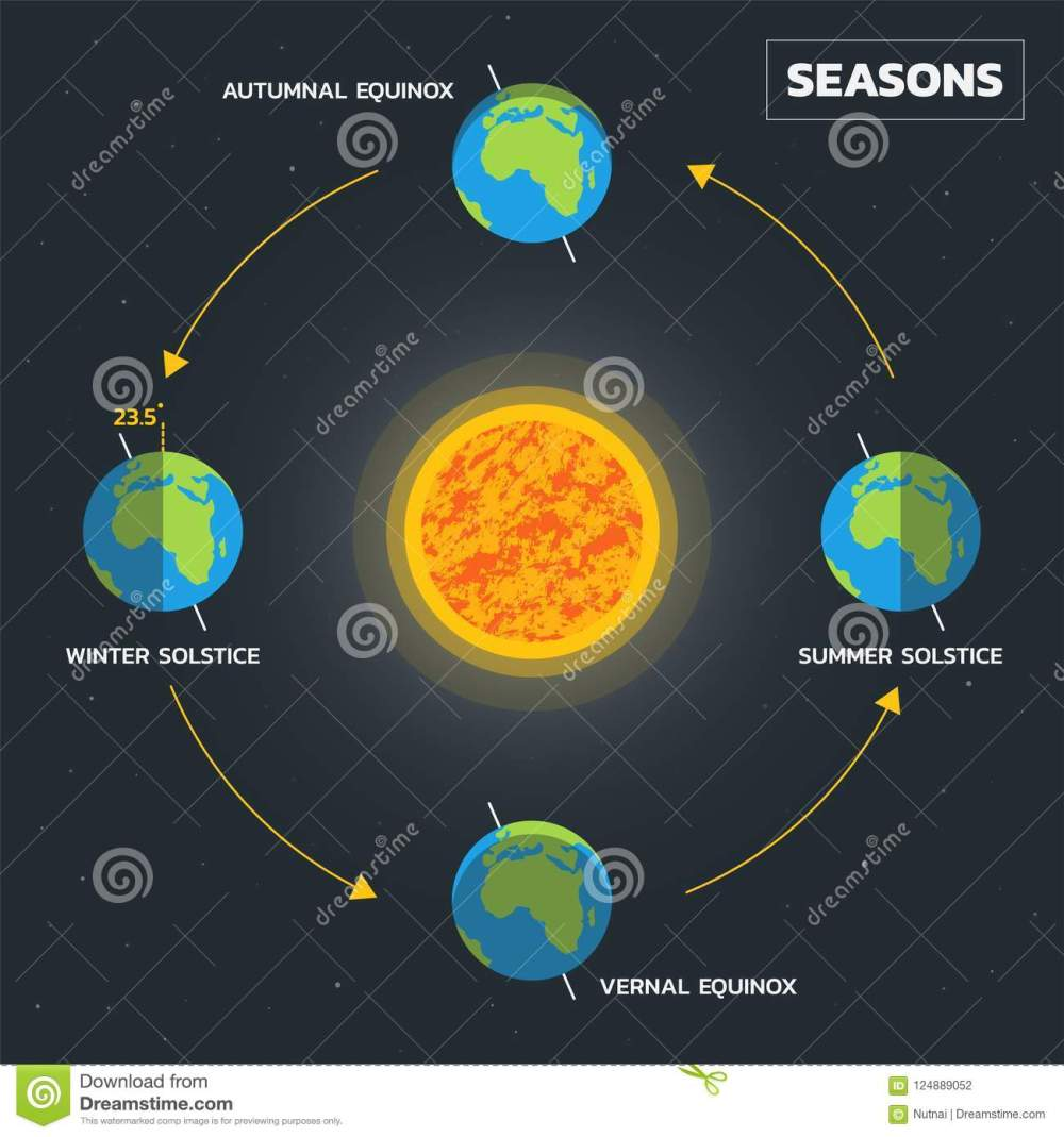 medium resolution of earth s season diagram vector