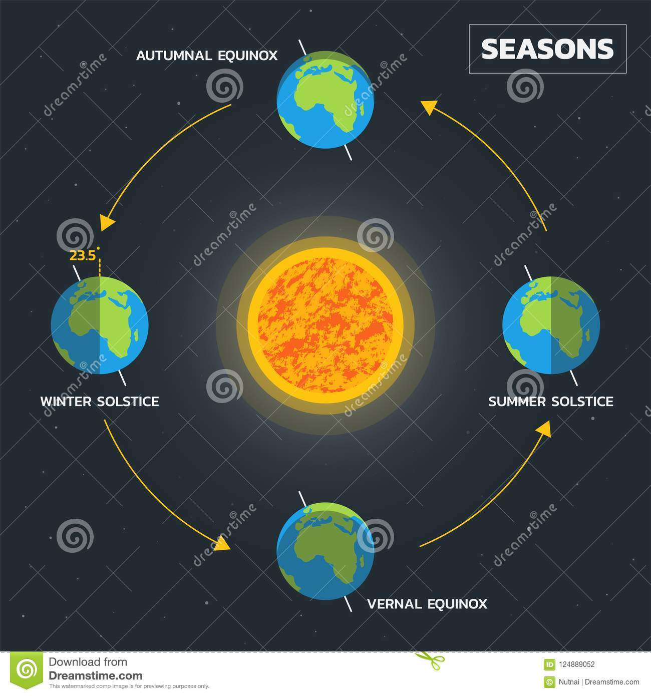 hight resolution of earth s season diagram vector