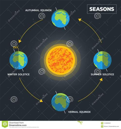 small resolution of earth s season diagram vector