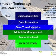 Data Warehouse Architecture Diagram With Explanation Fisher Plow Repair Manual Information Technology Stock Photo