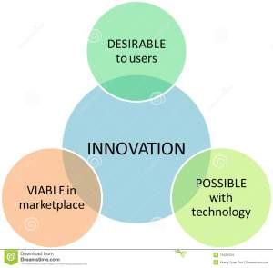 Innovation Marketing Business Diagram Stock Images  Image