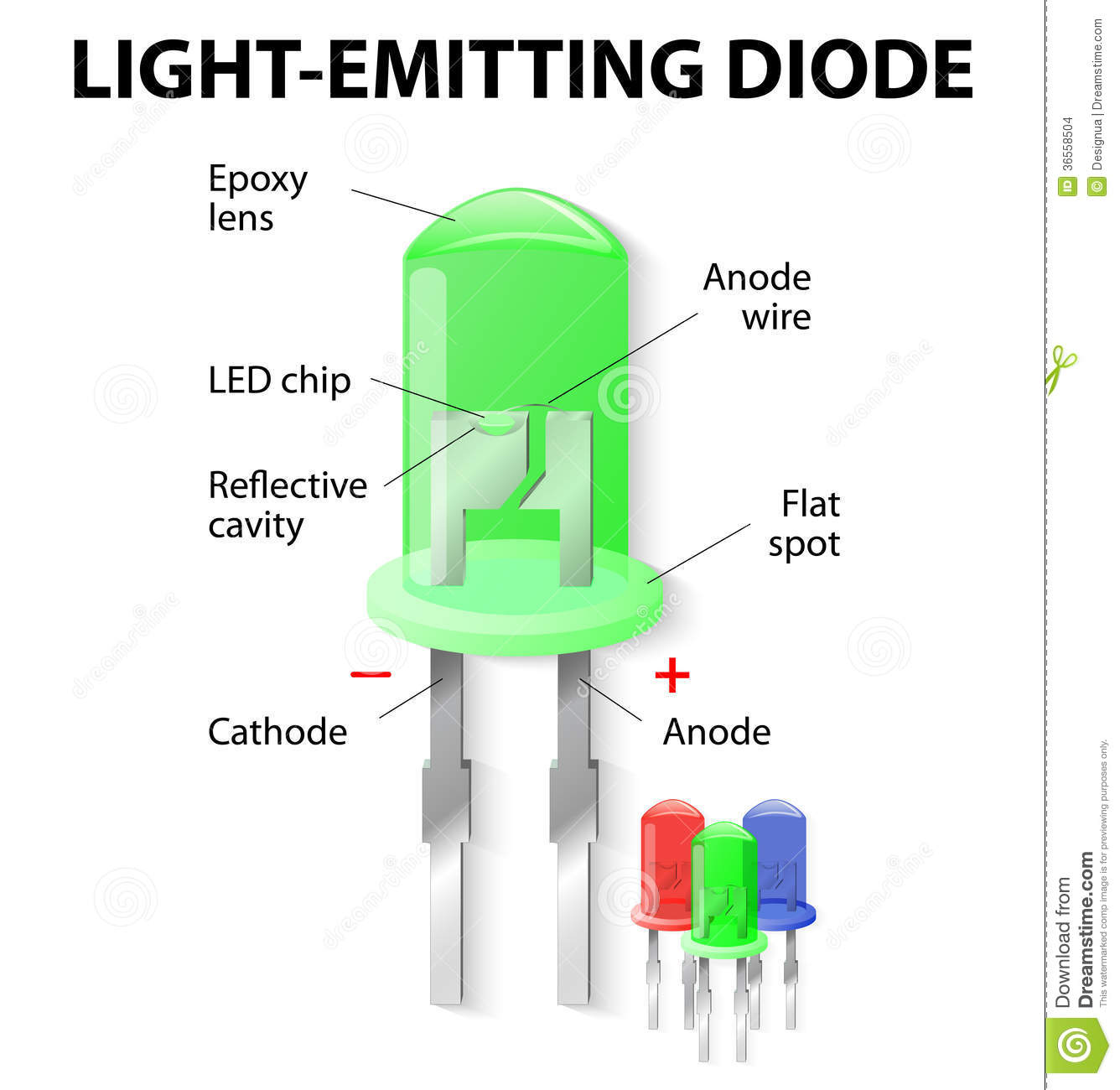 hight resolution of inside the light emitting diode
