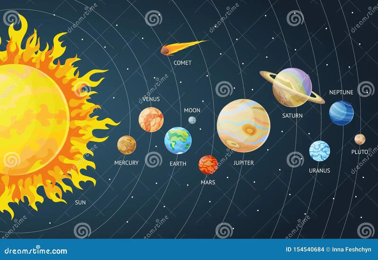 Insieme Del Sistema Solare Dei Pianeti Del Fumetto Pianeti