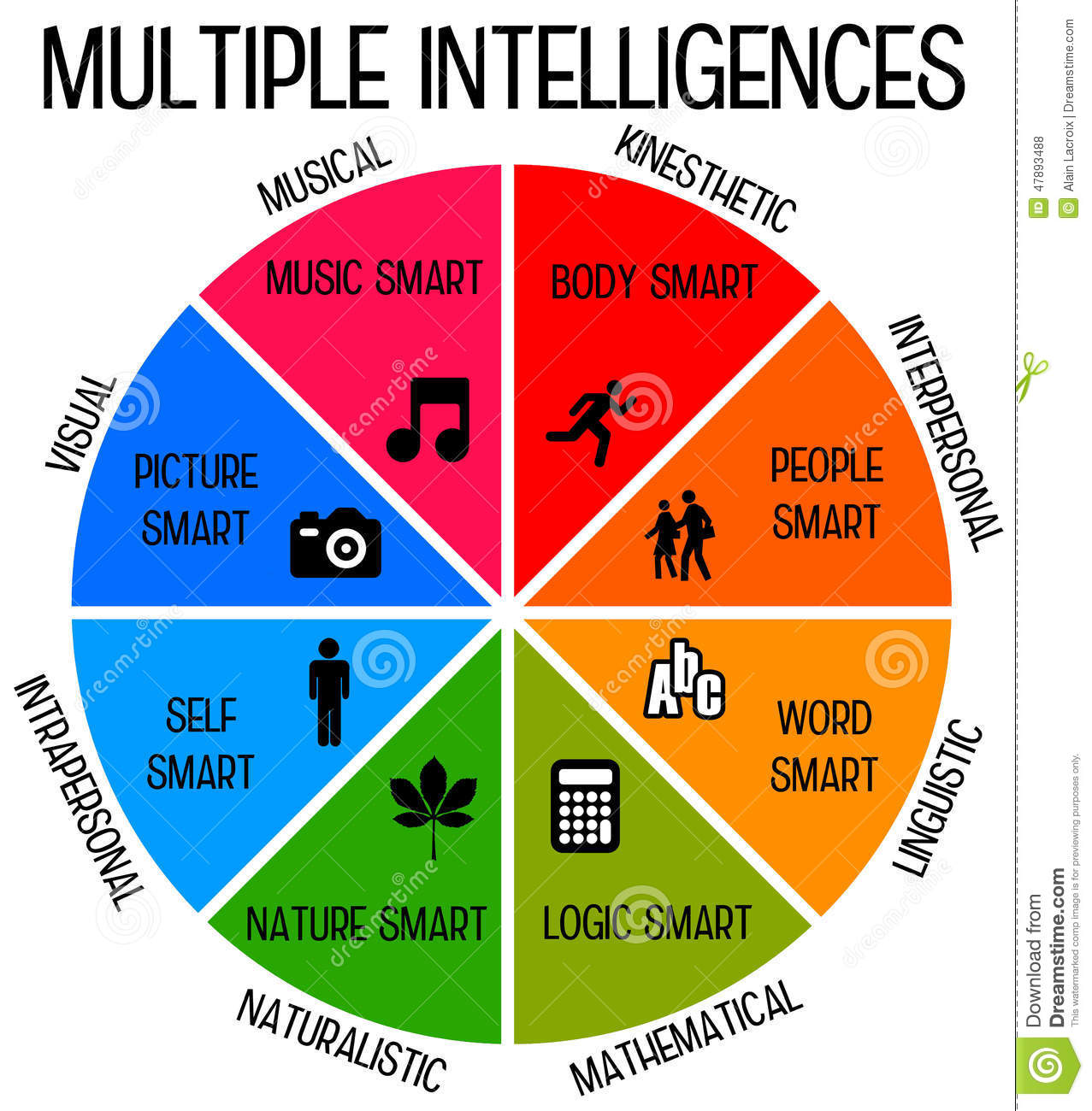 Intelligences Stock Illustration