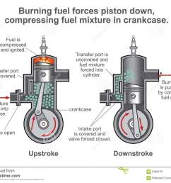 internal combustion engine is a heat engine where the combustion of a fuel occurs with an oxidizer in a combustion chamber that is an integral part of the  [ 1300 x 1016 Pixel ]