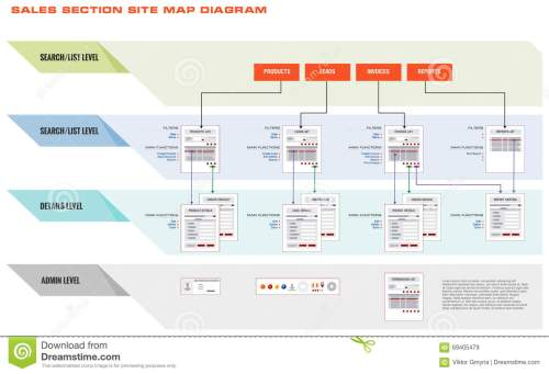 small resolution of internet web site sales navigation map structure prototype framework diagram