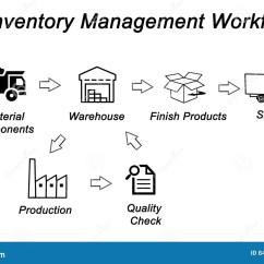 Inventory Management Process Flow Diagram Server Template Workflow Stock Illustration