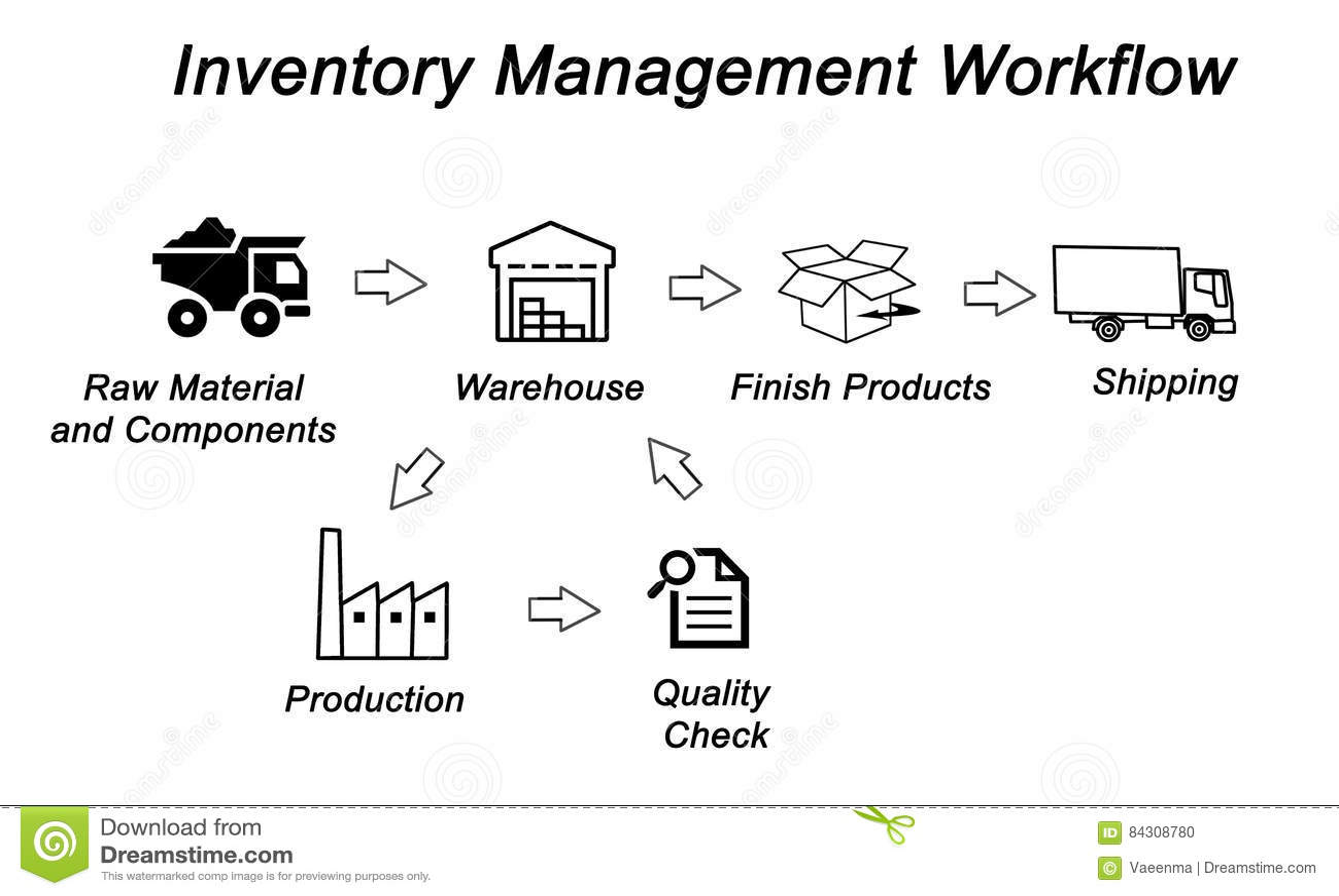 inventory control flow diagram 1996 saturn sl2 radio wiring management workflow stock illustration