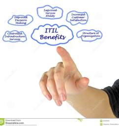 presenting diagram of itil benefits [ 1300 x 1299 Pixel ]