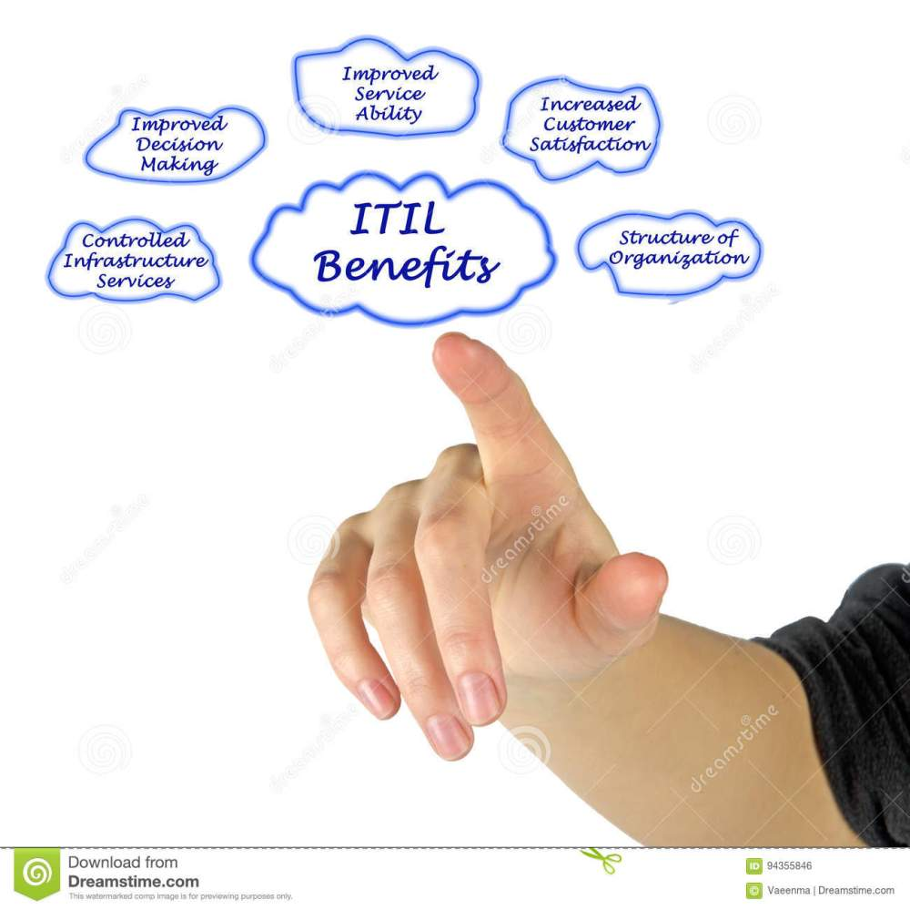 medium resolution of presenting diagram of itil benefits