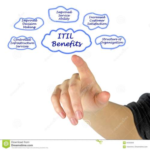 small resolution of presenting diagram of itil benefits